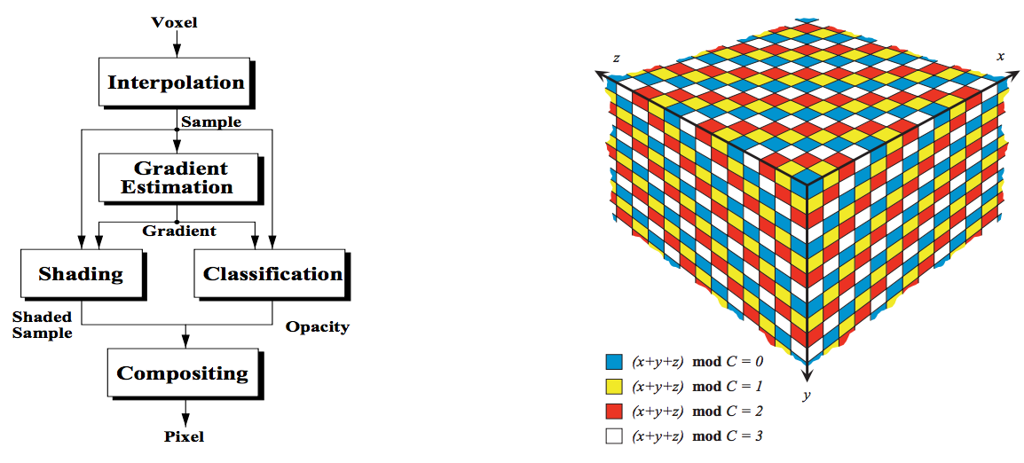 EM-Cube: An Architecture for Low-Cost Real-Time Volume Rendering