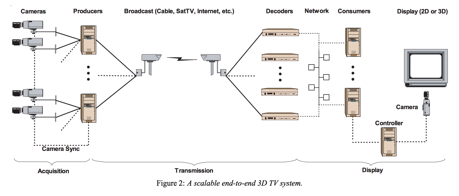 3D TV: A Scalable System for Real-Time Acquisition, Transmission and Autostereoscopic Display of Dynamic Scenes