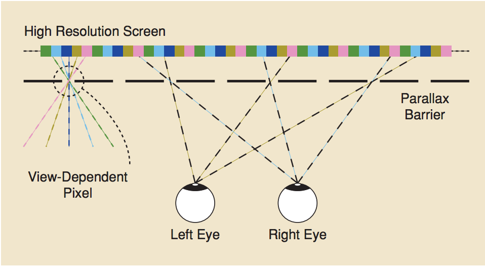 Resampling, Antialiasing, and Compression in Multiview 3-D Displays