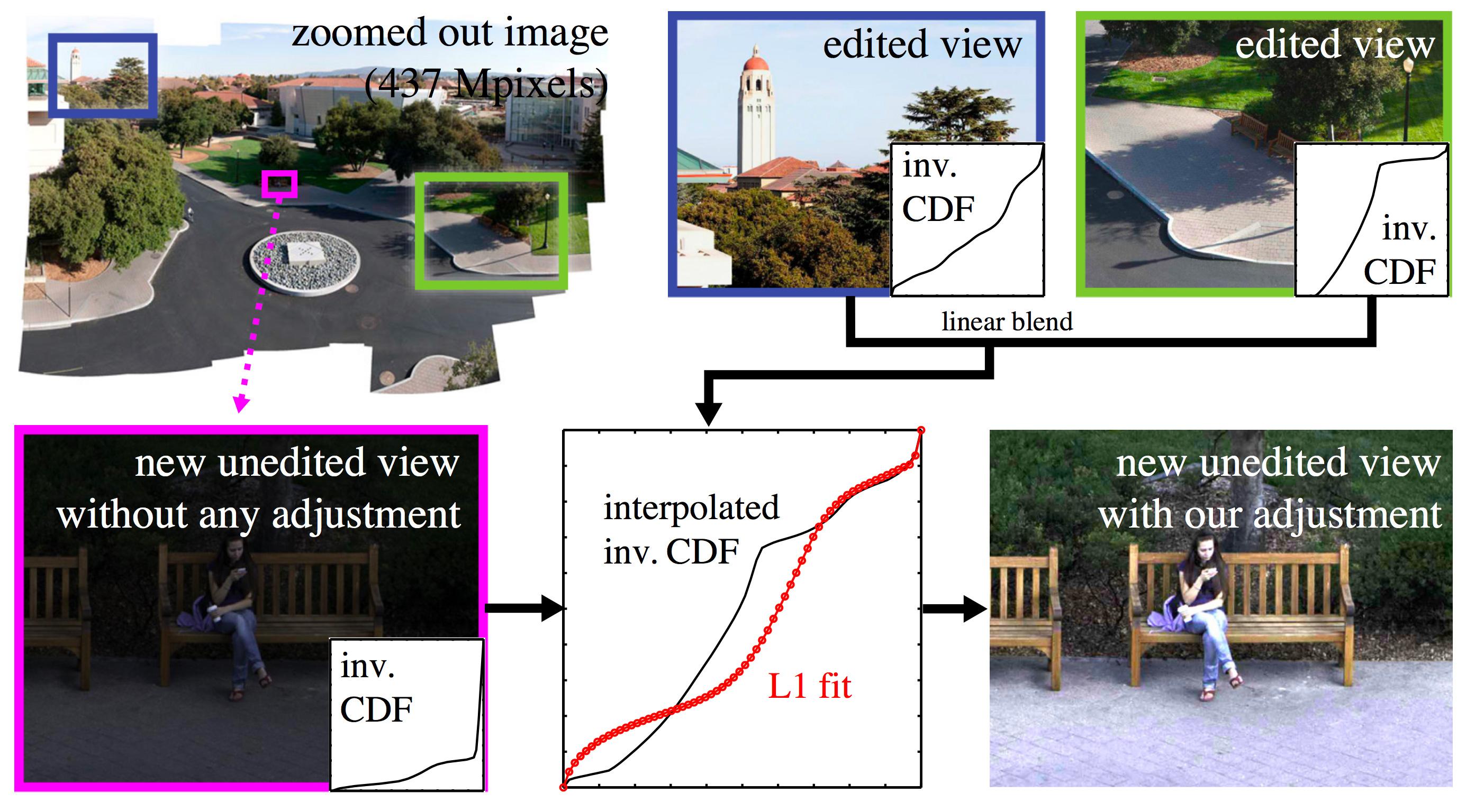 Display-aware Image Editing