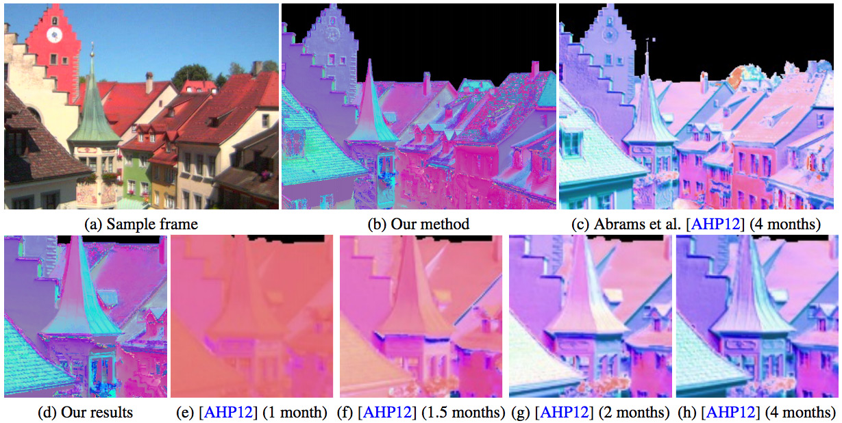 Time‐Lapse Photometric Stereo and Applications