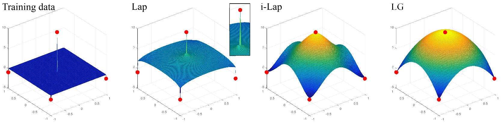 high-order regularization on data manifolds