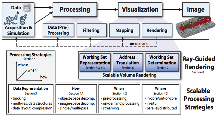 State-of-the-Art in GPU-Based Large-Scale Volume Visualization