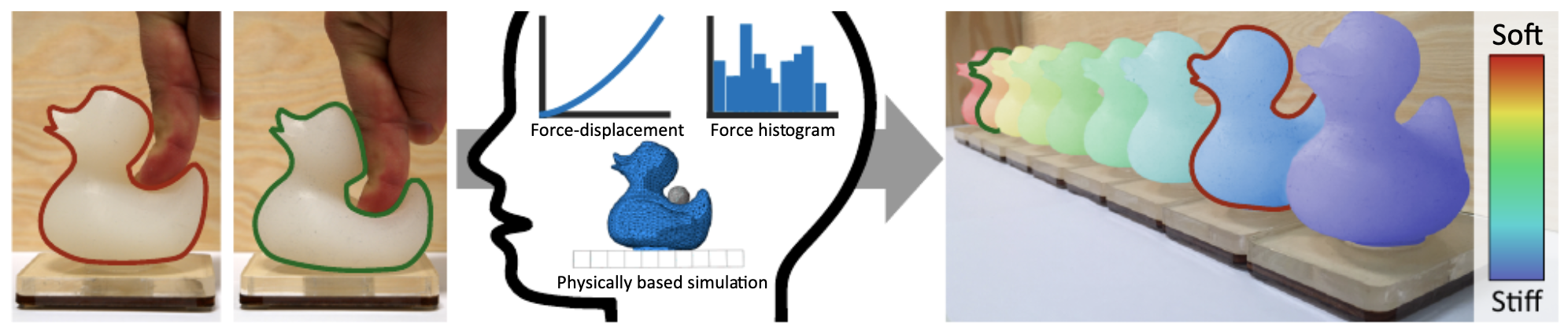 An Interaction-Aware, Perceptual Model For Non-Linear Elastic Objects