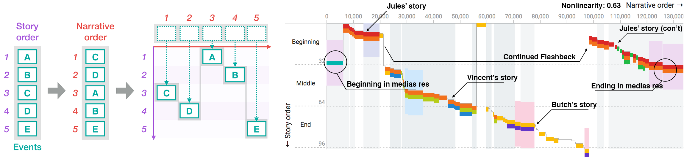 Visualizing Nonlinear Narratives with Story Curves