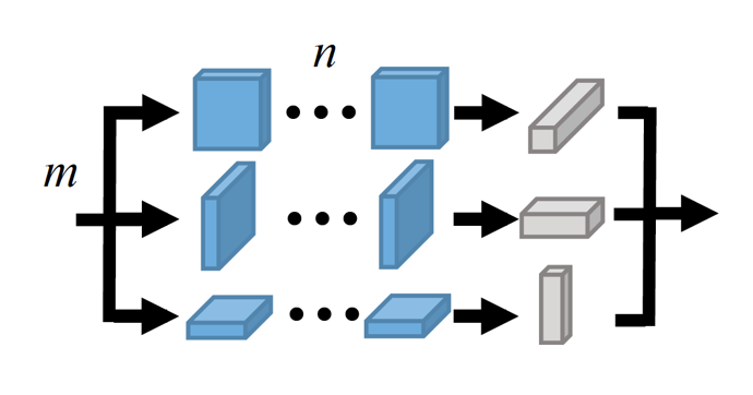 Parallel Separable 3D Convolution for Video and Volumetric Data Understanding