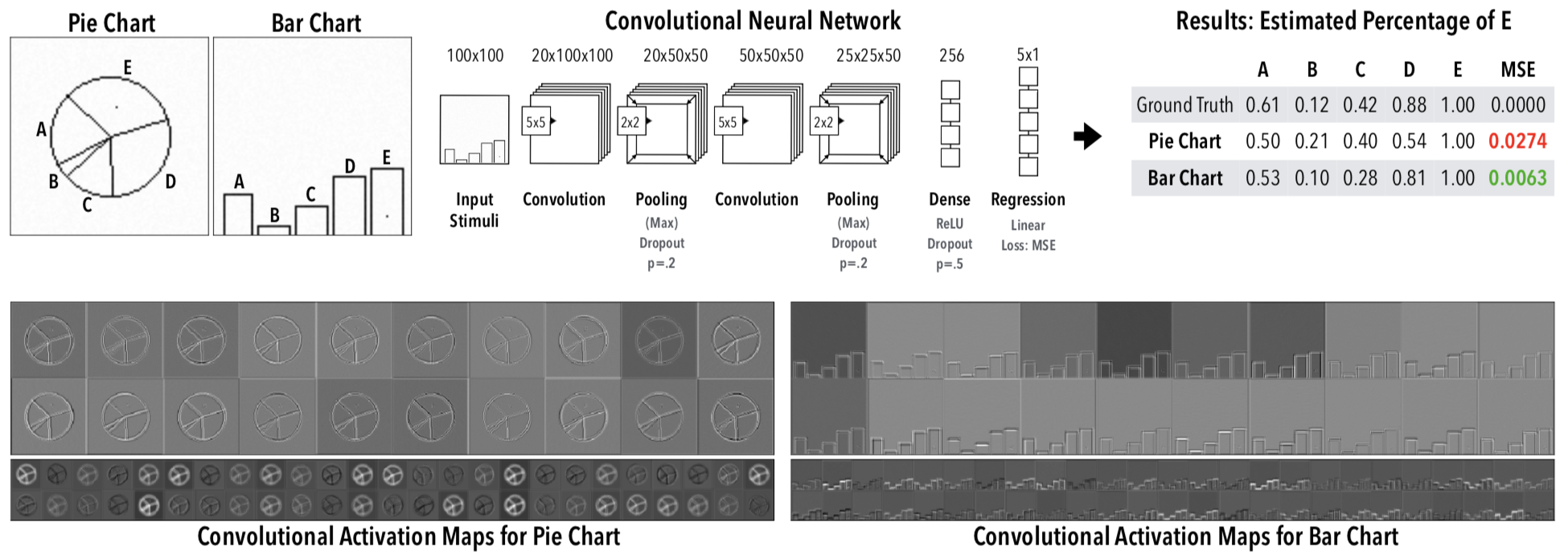Evaluating 'Graphical Perception' with CNNs