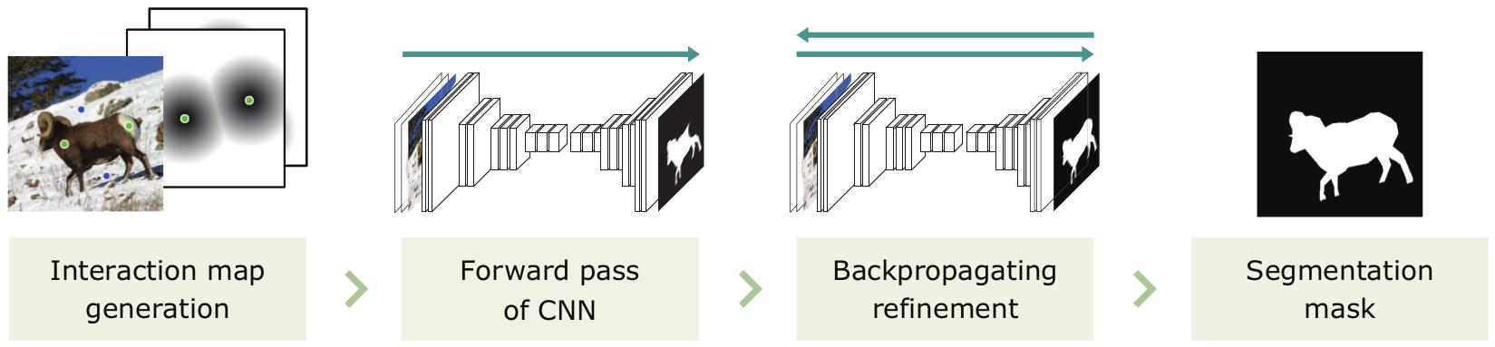 Interactive Image Segmentation via Backpropagating Refinement Scheme