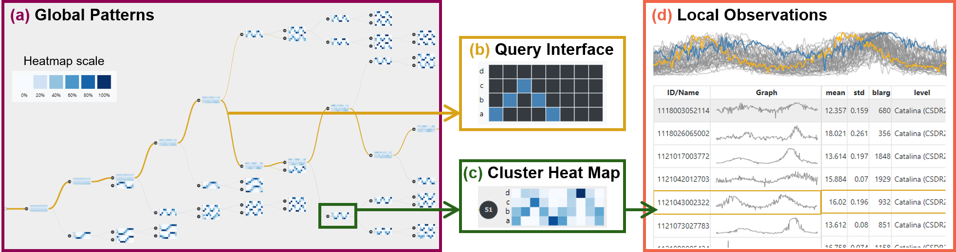 SAX Navigator: Time Series Exploration through Hierarchical Clustering