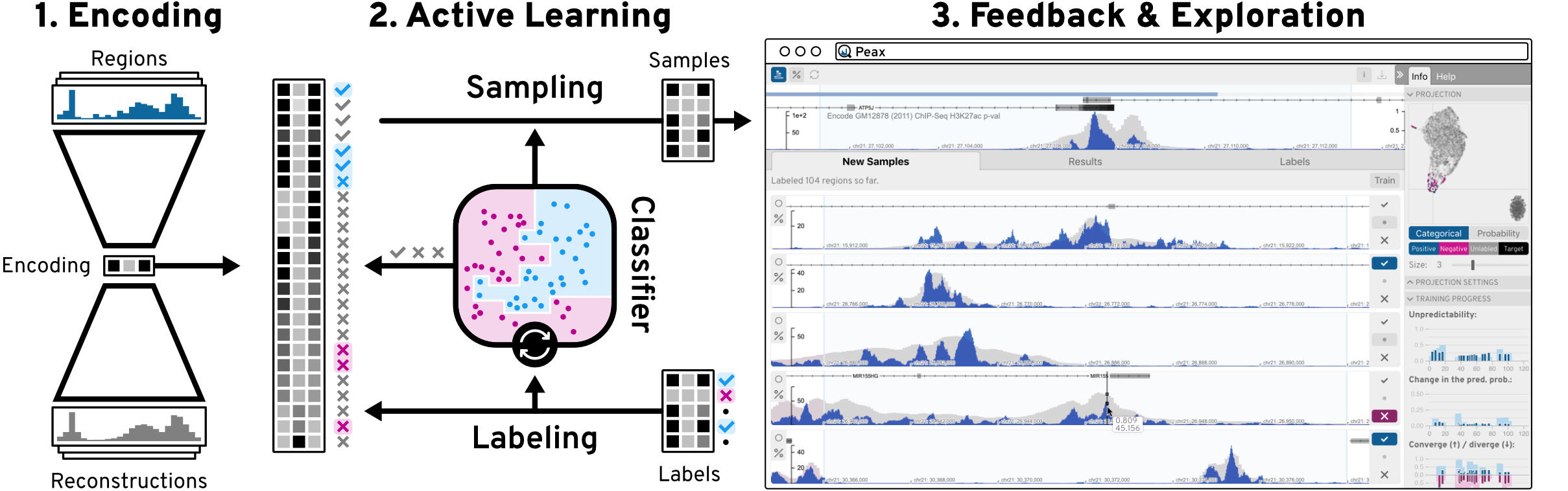 Peax: Interactive Visual Pattern Search in Sequential Data Using Unsupervised Deep Representation Learning