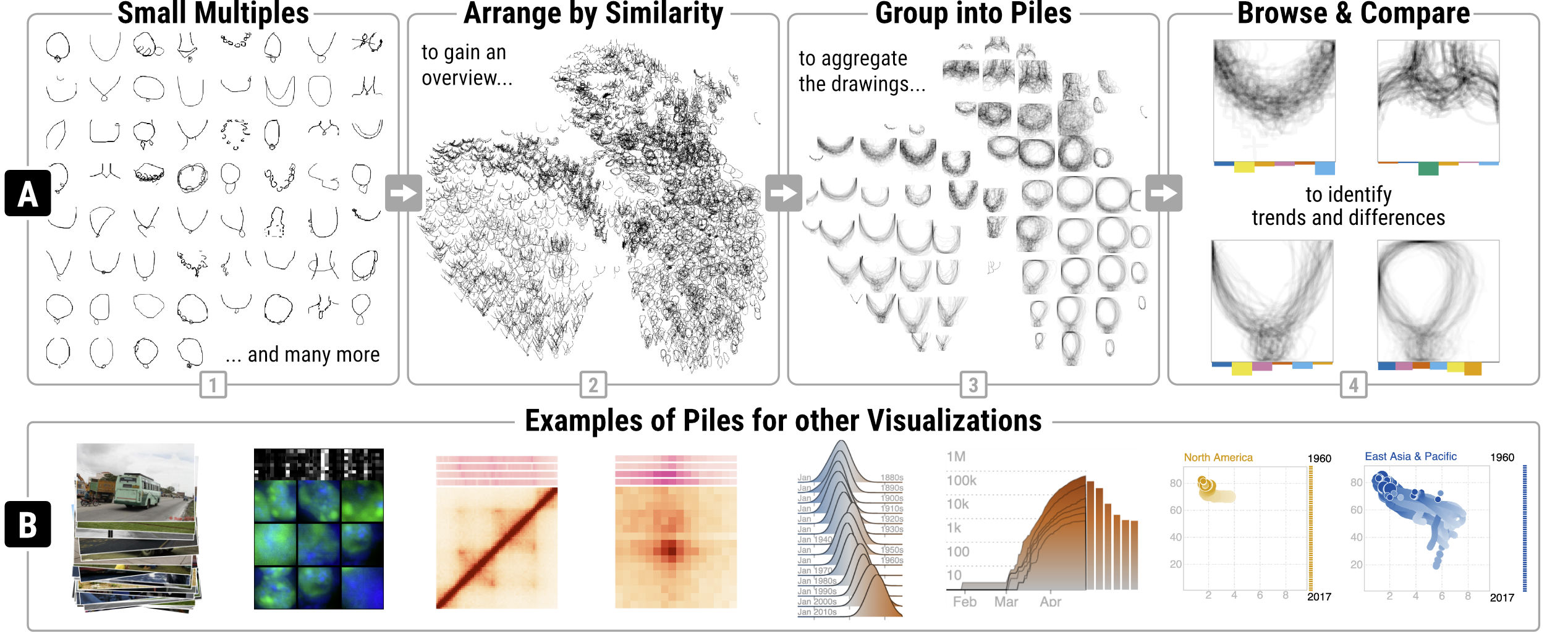 A Generic Framework and Library for Exploration of Small Multiples Through Interactive Piling