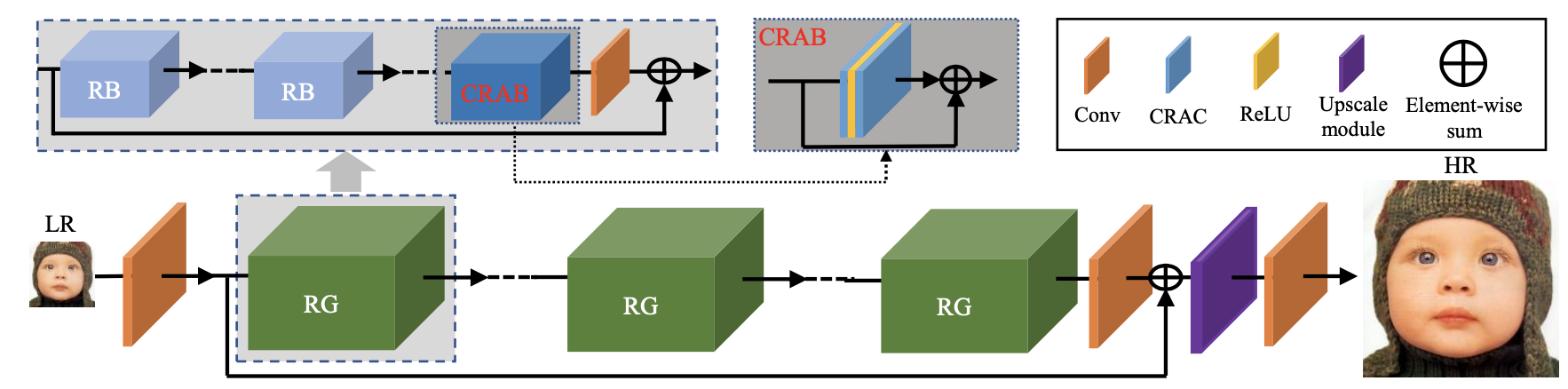 Context Reasoning Attention Network for Image Super-Resolution