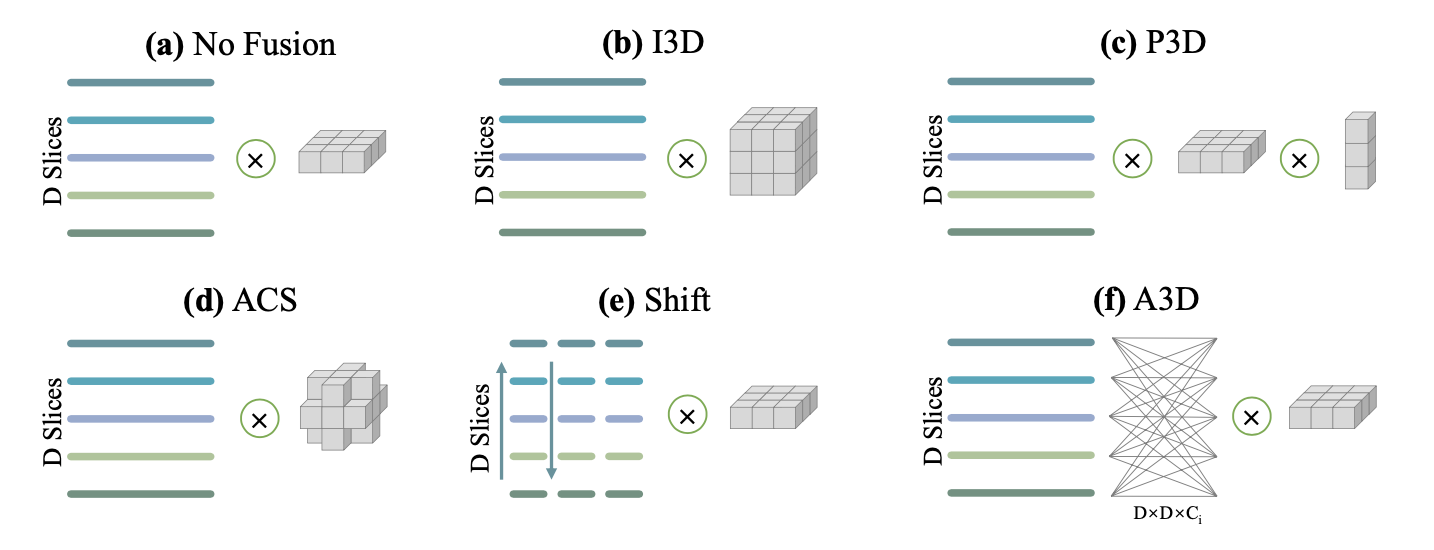 Asymmetric 3D Context Fusion for Universal Lesion Detection