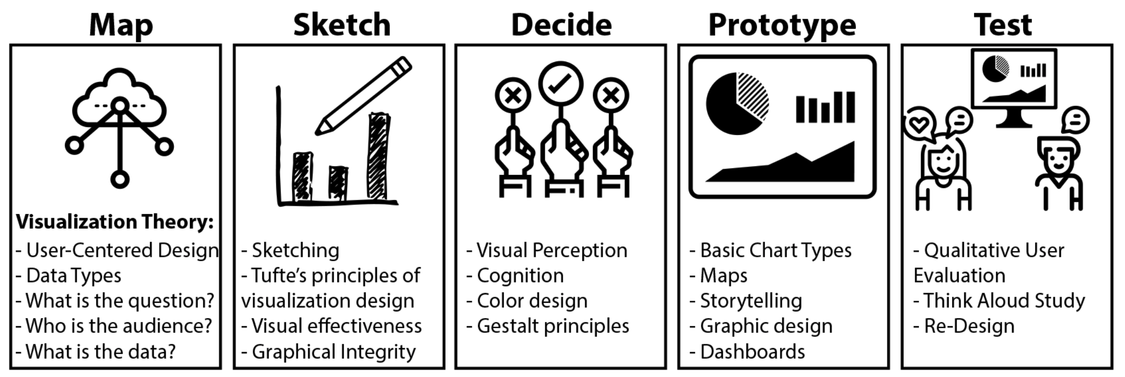 Visualization Design Sprints for Online and On-Campus Courses